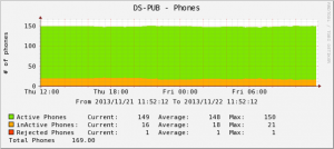 callmanager-active-phones-graph_image