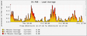 callmanager-load-average