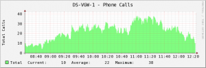 Graph of PRI based phone calls across a Cisco router